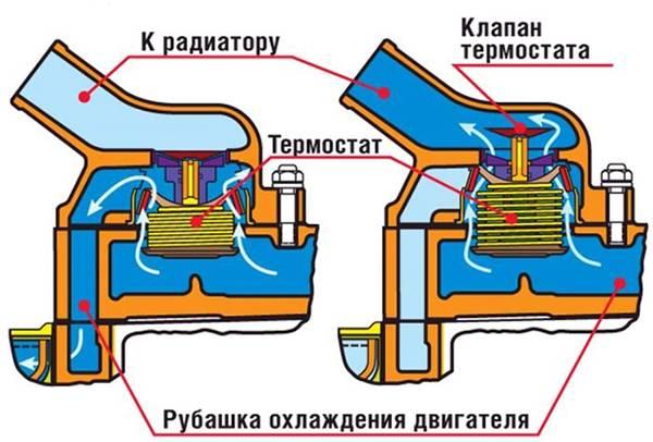 Принцип работы термостата на ваз 2114 и схема циркуляции охлаждающей жидкости
