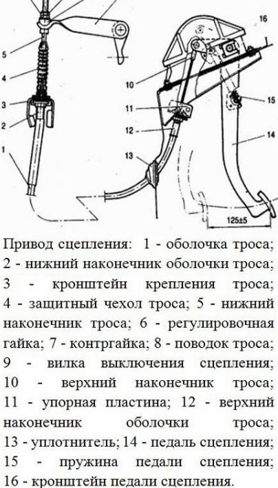регулировка троса сцепления ваз 2110